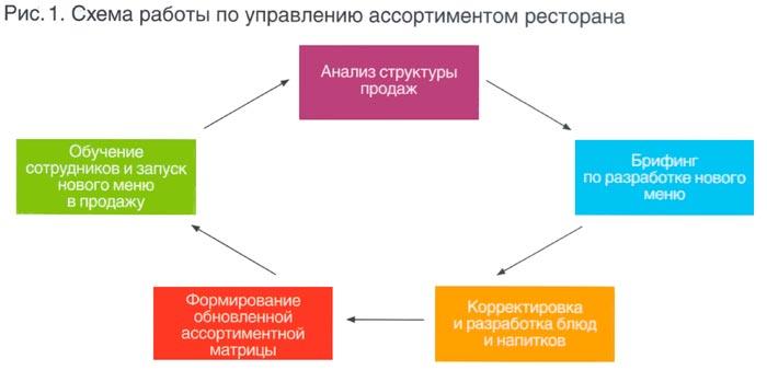 Схема составления меню